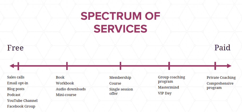 Coach with Clarity Spectrum of Services